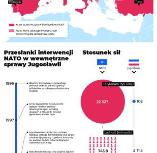 Operacja wojskowa NATO przeciwko Jugosławii: historia konfliktu
