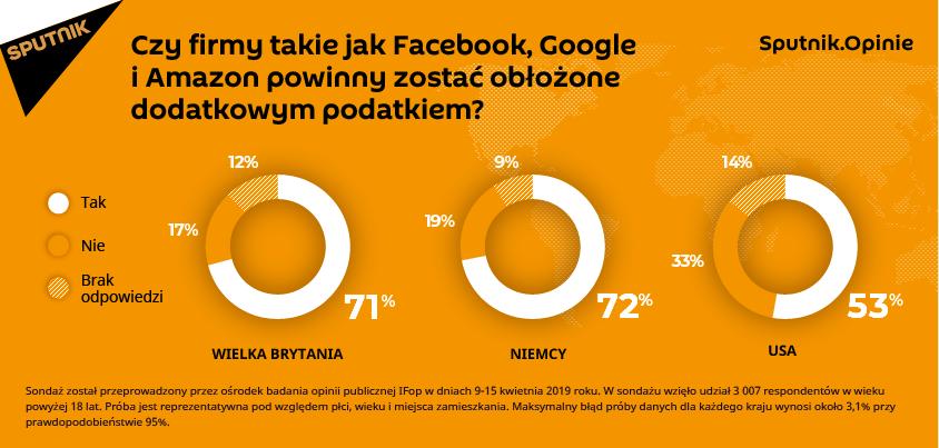 Czy firmy takie jak Facebook, Google i Amazon powinny zostać obłożone dodatkowym podatkiem?