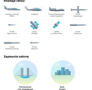 Rosyjski system obrony powietrznej S-500