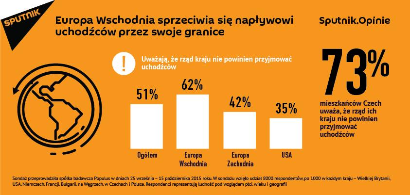 62% mieszkańców Europy Wschodniej uważa, że władze nie powinny przyjmować uchodźców