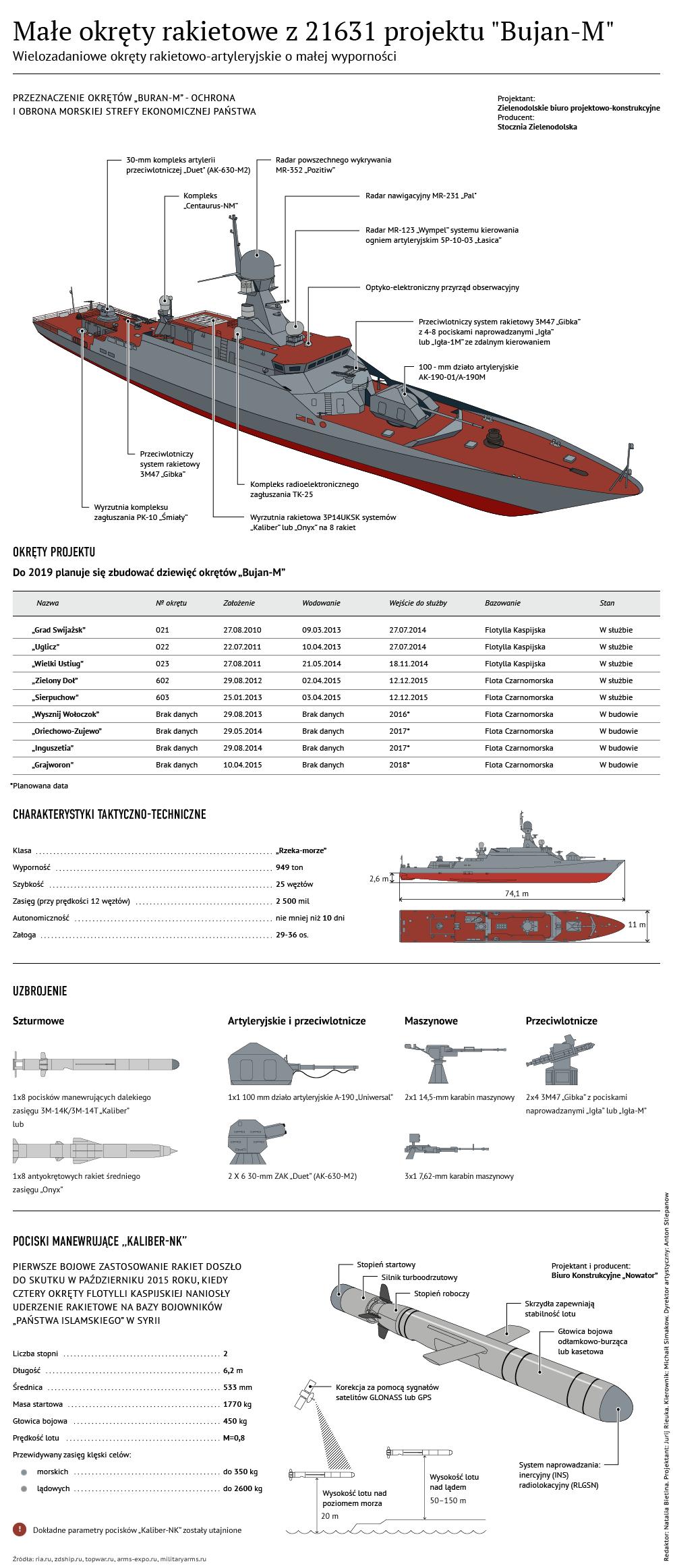 Małe okręty rakietowe z 21631 projektu Buran-M