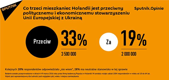 Sputnik.Opinie: Jedna trzecia mieszkańców Holandii nie chce widzieć Ukrainy w UE