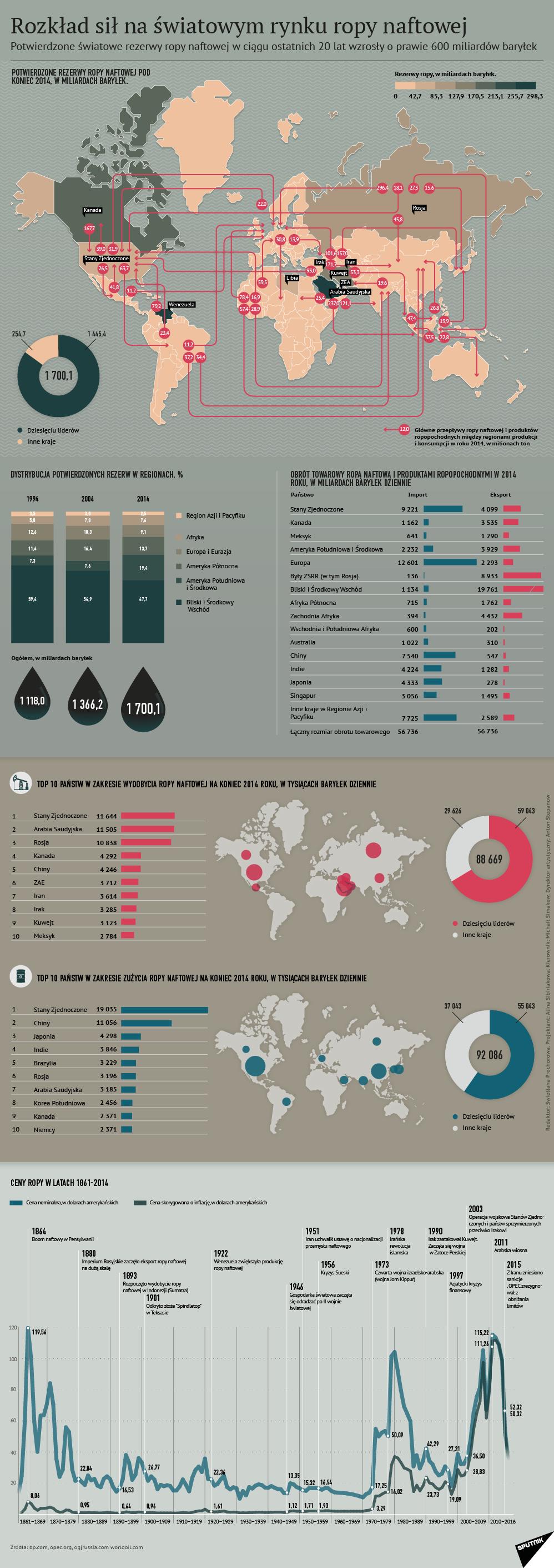 Rozkład sił na światowym rynku ropy naftowej
