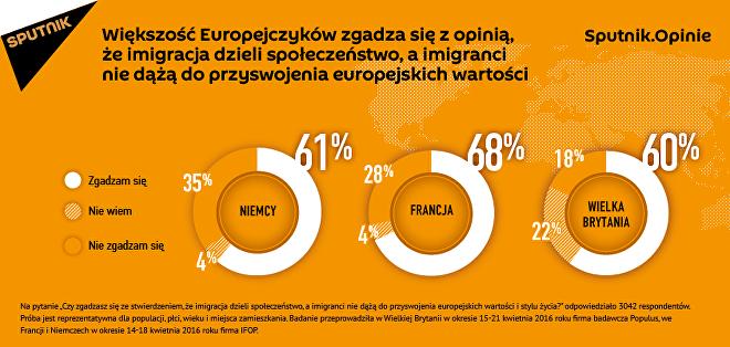 Sondaż: imigranci podzielili europejskie społeczeństwo.