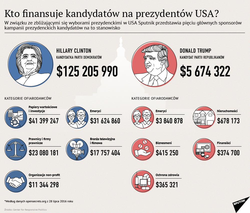 Kampania prezydencka w USA - żródła finansowania