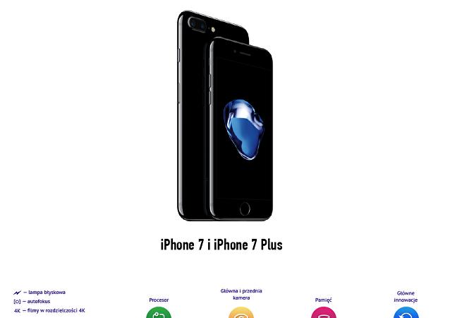 iPhone 7 i 7 Plus niewiele zmieniły się z zewnątrz, ale...