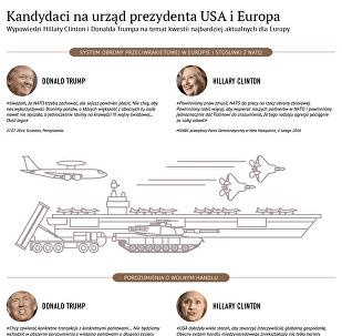 Clinton i Trump o losie NATO