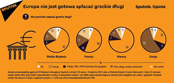 Europa nie chce spłacać greckich długów