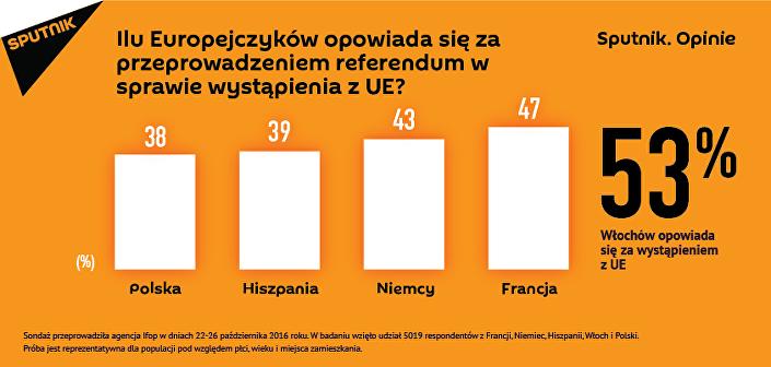 Ilu Europejczyków opowiada się za referendum w sprawie wystąpienia UE?