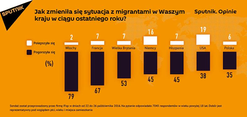 Mieszkańcy Europy zauważają pogorszenie się sytuacji z migrantami