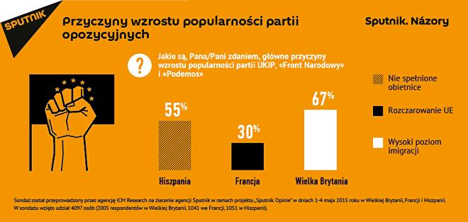 Sondaż: przyczyny wzrostu popalrności partii opozycyjnych