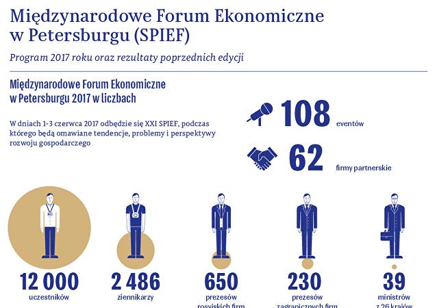 Międzynarodowe Forum Ekonomczne w Petersburgu 1-3 czerwca 2017