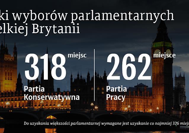 Wyniki wyborów parlamentarych w Wielkiej Brytanii