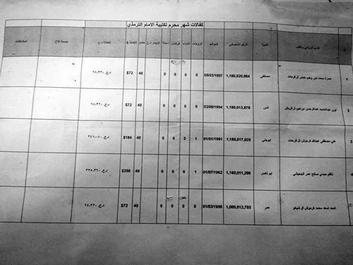 Dokument z wynagrodzeniami Daesh