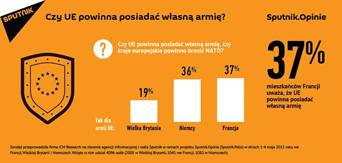 Infografika: Czy UE powinna posiadać własne wojsko?