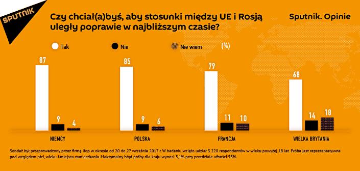 Sputnik.Opinie: Czy w Europie chcą poprawy stosunków z Rosją?