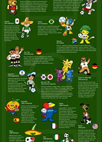 Jak zmieniały się maskotki Mistrzostw Świata