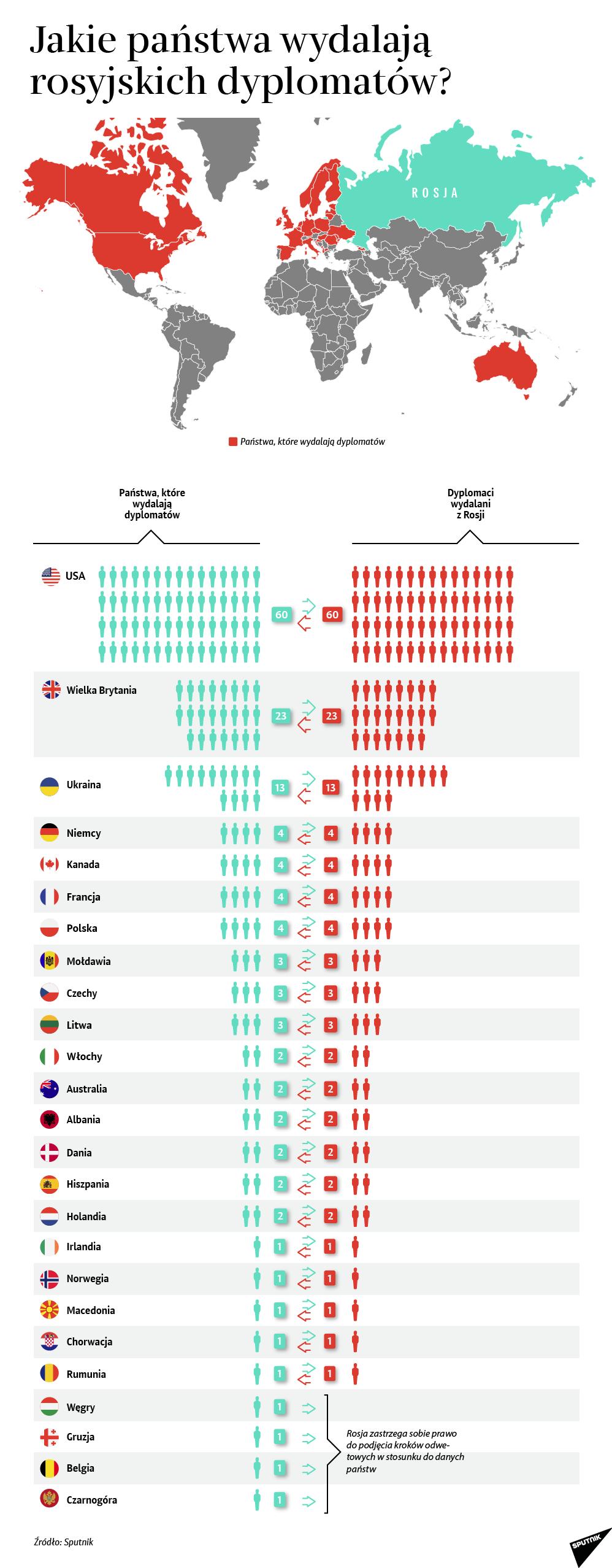 Jakie państwa wydalają rosyjskich dyplomatów?