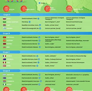 Bazy drużyn uczestniczących w Mistrzostwach Świata w Piłce Nożnej 2018