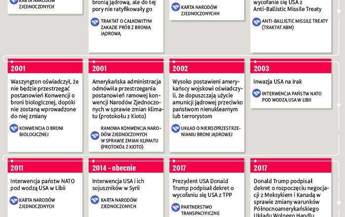 Historia naruszeń i anulowań przez USA kluczowych umów międzynarodowych