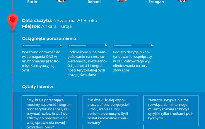 Szczyt Rosji, Turcji i Iranu ws. Syrii