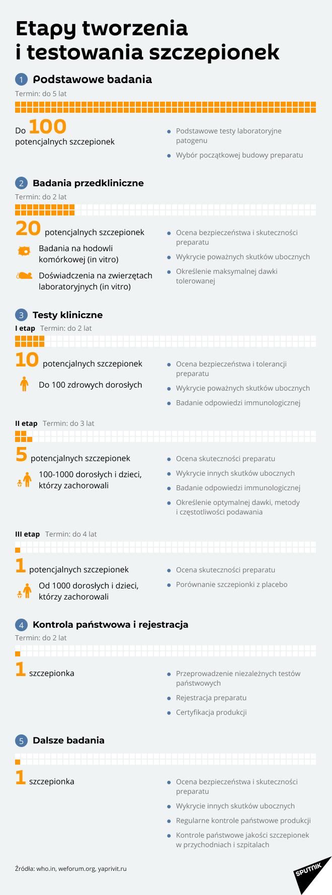 Proces produkcji szczepionki