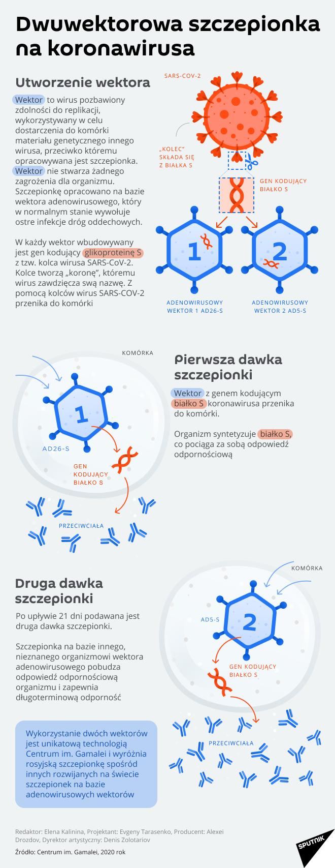 Dwuwektorowa szczepionka na koronawirusa