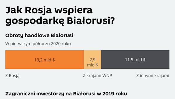 Jak Rosja wspiera gospodarkę Białorusi - Sputnik Polska