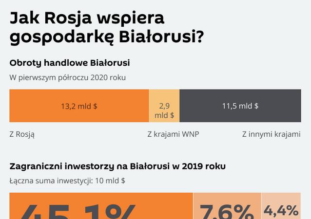 Jak Rosja wspiera gospodarkę Białorusi