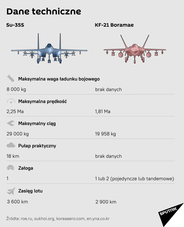 Rosyjski Su-35S vs samolot bojowy KF-21 z Korei Południowej - Sputnik Polska, 1920, 20.04.2021