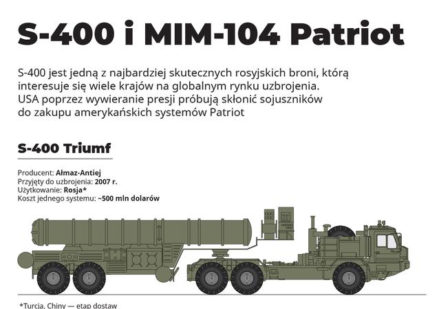 S-400 i Patriot: który lepszy i dlaczego?
