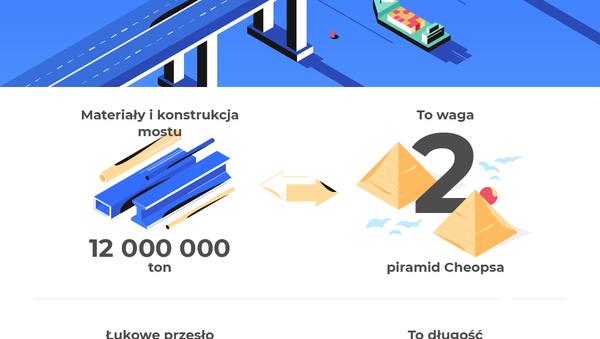 Rekordy Mostu Krymskiego - Sputnik Polska