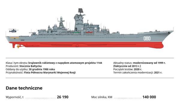 Admirał Nachimow: najpotężniejszy krążownik rakietowy na świecie - Sputnik Polska