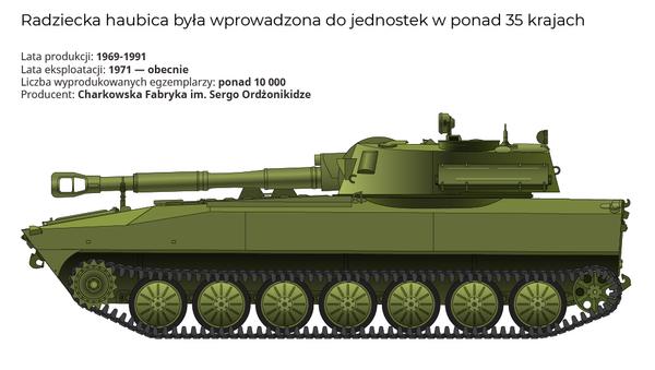 Samobieżna haubica 2S1 Goździk - Sputnik Polska