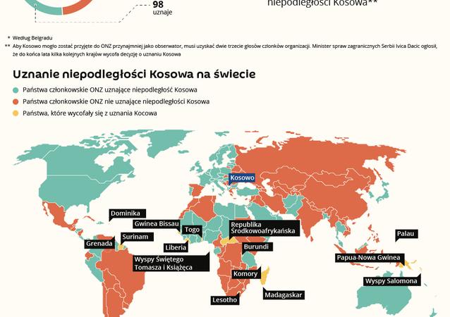 Międzynarodowy status prawny Kosowa