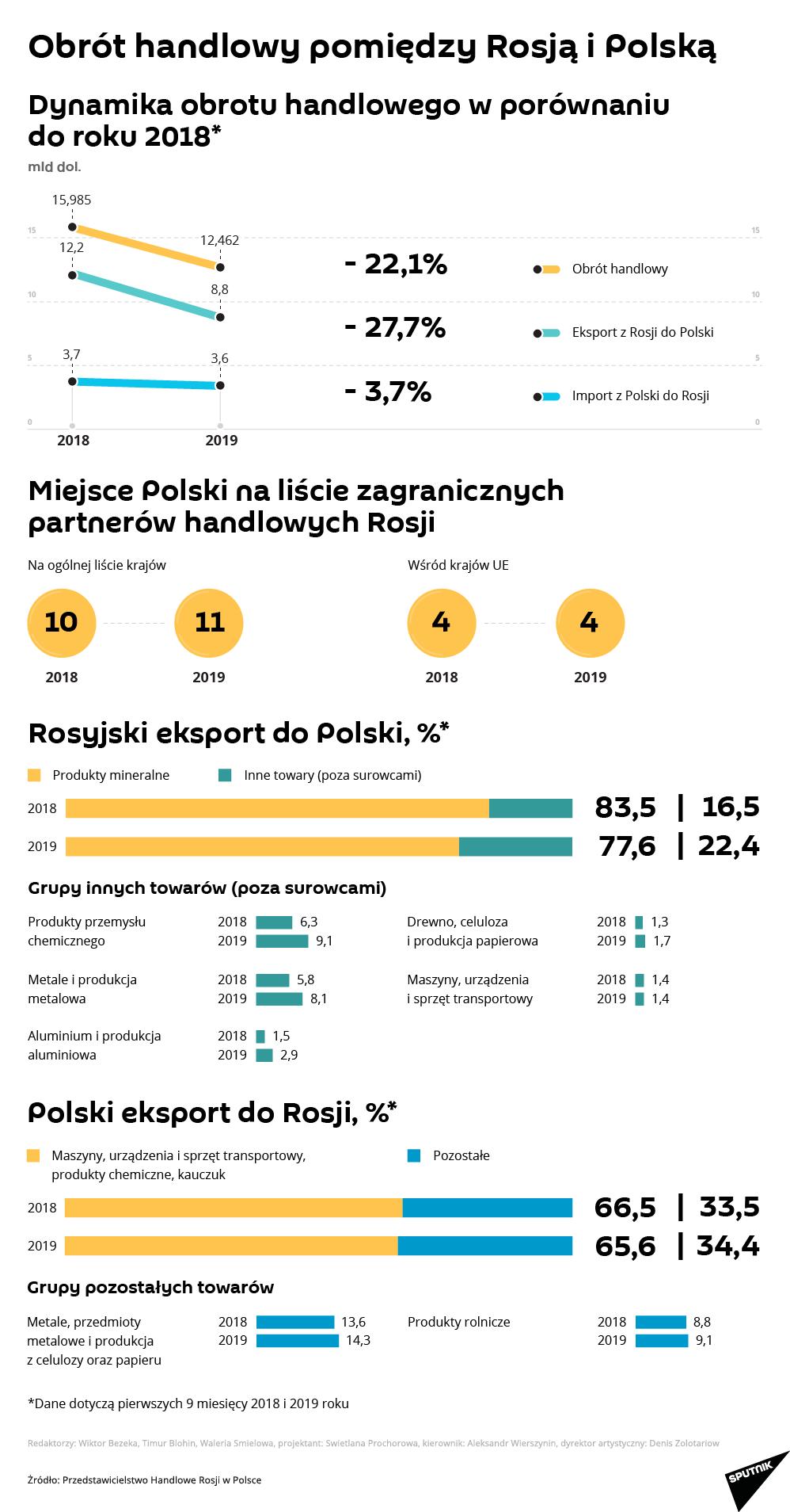 Obrót handlowy pomiędzy Rosją i Polską