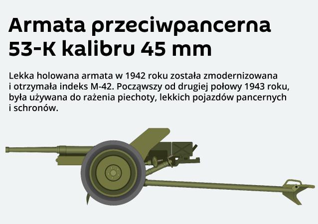 Armata przeciwpancerna 53-K kalibru 45 mm