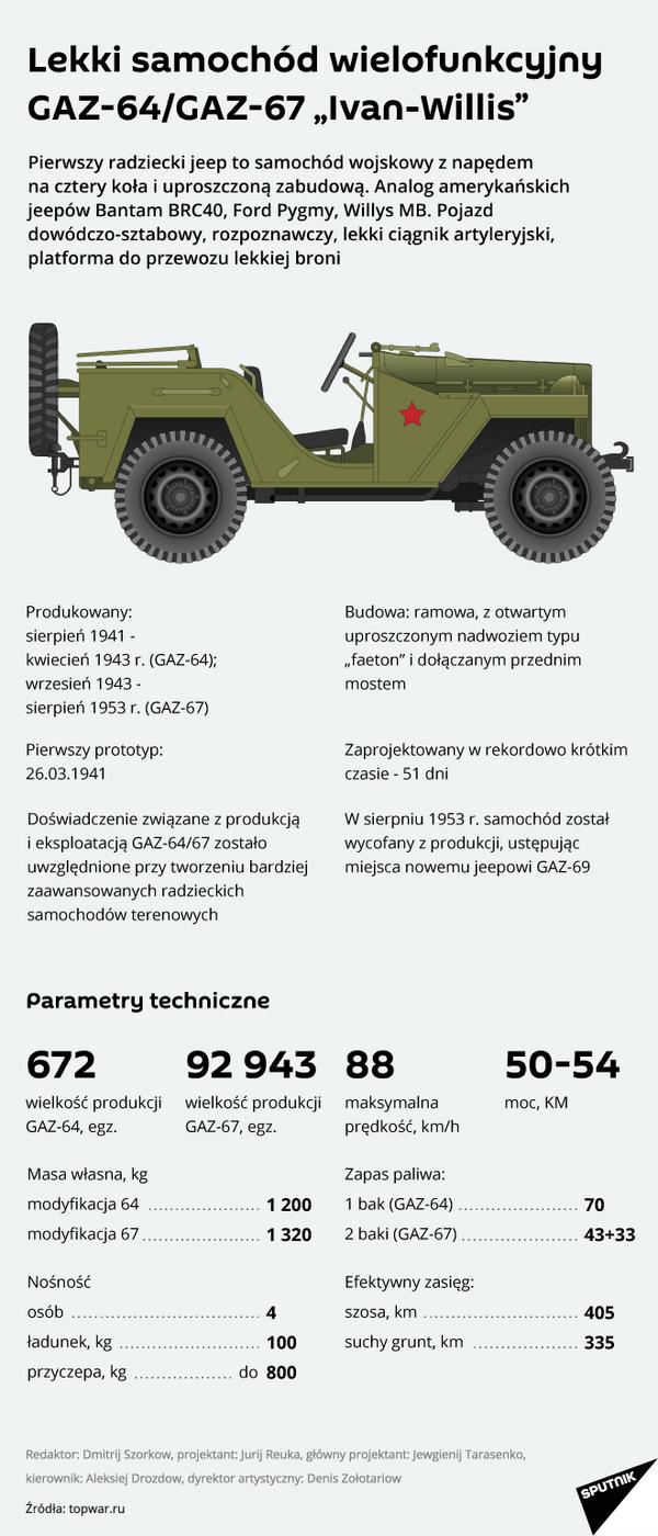 """Lekki samochód wielofunkcyjny GAZ-64/GAZ-67 """"Ivan-Willis"""" - Sputnik Polska"""