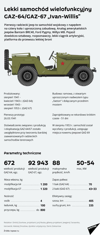 """Lekki samochód wielofunkcyjny GAZ-64/GAZ-67 """"Ivan-Willis"""""""