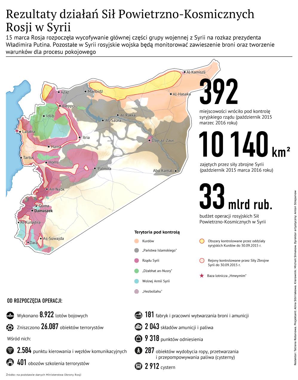 Rezultaty działań Sił Powietrzno-Kosmicznych Rosji w Syrii