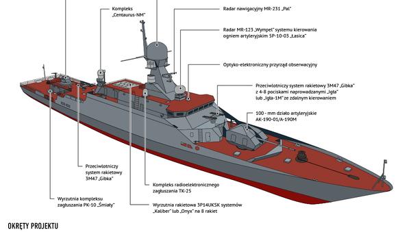Małe okręty rakietowe z 21631 projektu Buran-M - Sputnik Polska