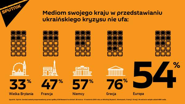 Europa ma wątpliwości co do obiektywizmu relacjonowania wydarzeń na Ukrainie - Sputnik Polska