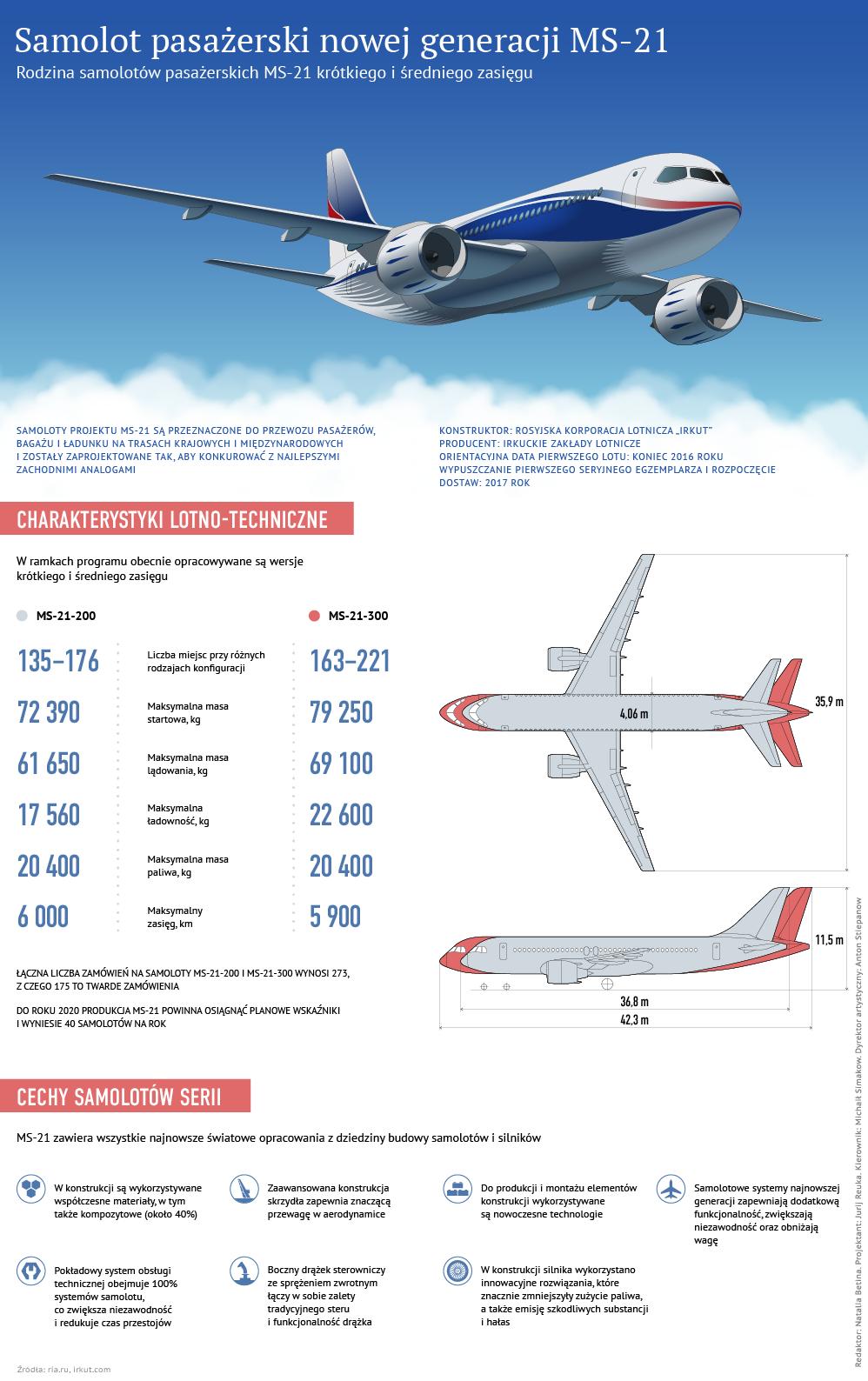 Samolot pasażerski nowej generacji MS-21