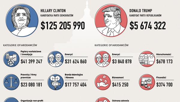 Kampania prezydencka w USA - żródła finansowania - Sputnik Polska