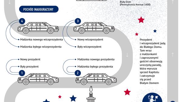 Inauguracja prezydenta USA: procedura i tradycje - Sputnik Polska
