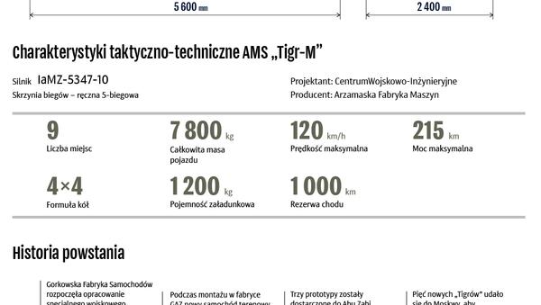 Tigr-M - Sputnik Polska