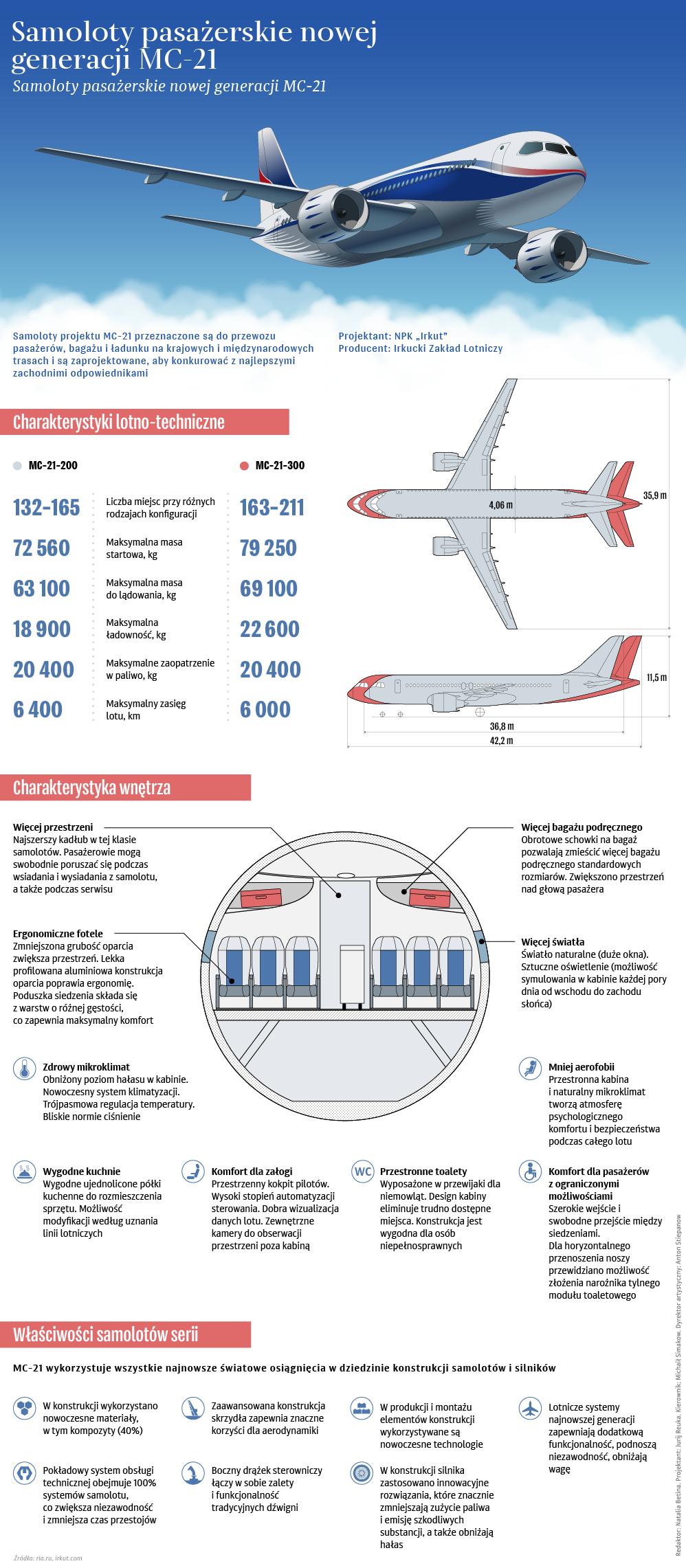 Samolot pasażerski średniego zasięgu MC-21