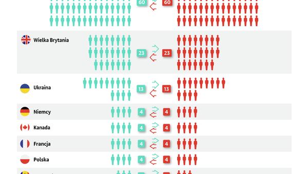 Jakie państwa wydalają rosyjskich dyplomatów? - Sputnik Polska