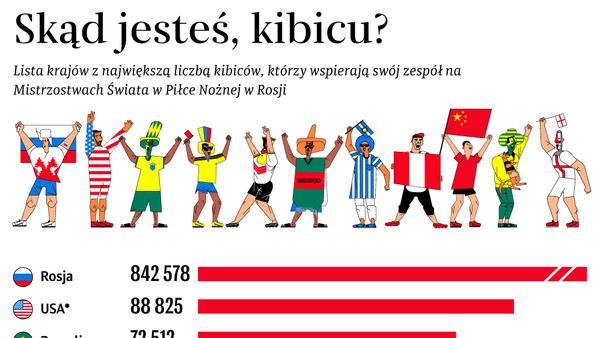 Skąd jesteś, kibicu? - Sputnik Polska