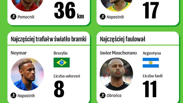 MŚ 2018: Najlepsi z najlepszych - Sputnik Polska
